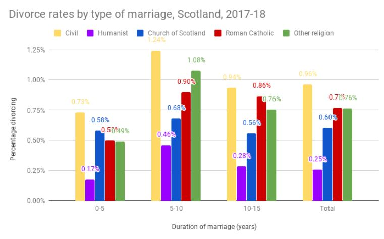 Scottish Marriages